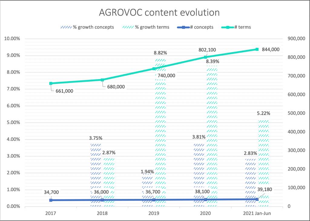 Evolution of AGROVOC content